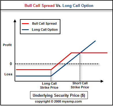 Options trading long vs short